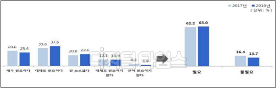 """전국 학생 63% """"통일 필요해""""…북한에 대한 부정적 이미지↓"""